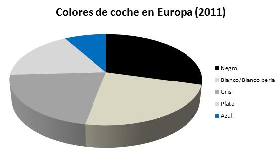 Elección de colores para coches en Europa en 2011