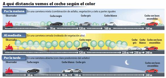 Influencia del color en la visibilidad del vehículo