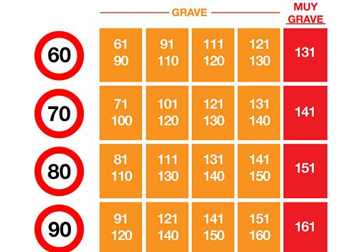 relación nuevas multas y sanciones y puntos DGT perdidos.