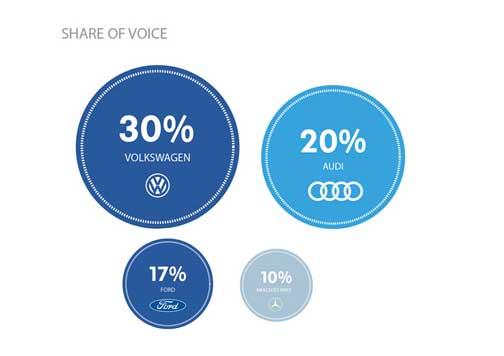 Gráfico con la participación de las marcas de coches en Twitter.