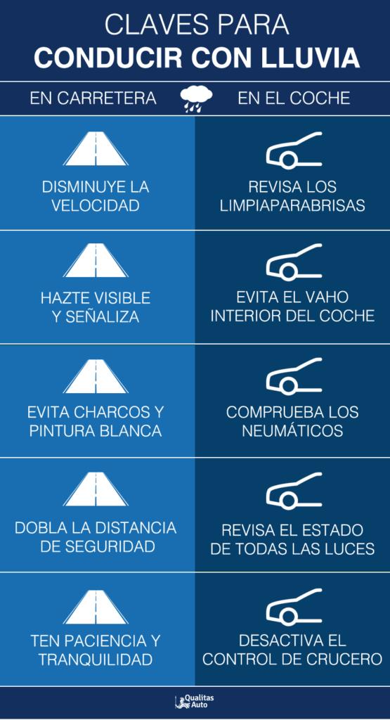 Infografía consejos conducir con lluvia